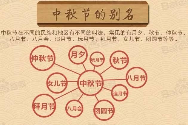 中秋节可说是别名最多的节日了。-摘自百度百科-
